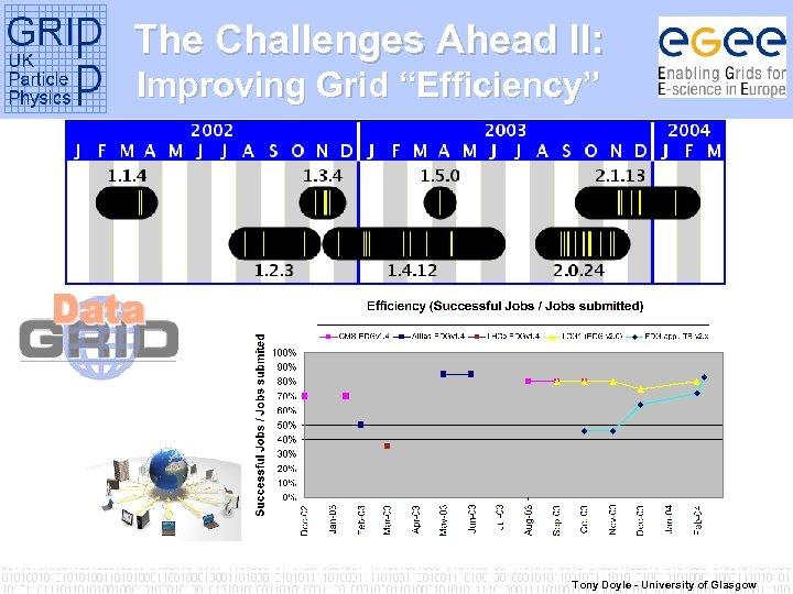 "The Challenges Ahead II: Improving Grid ""Efficiency"" Tony Doyle - University of Glasgow"