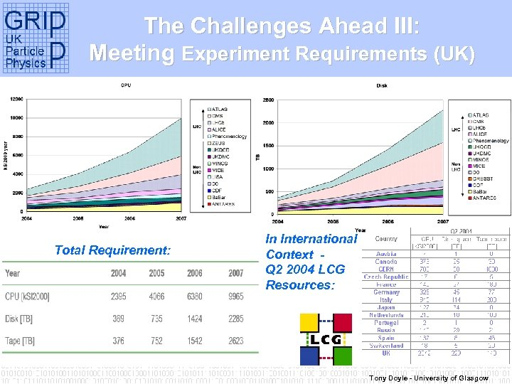 The Challenges Ahead III: Meeting Experiment Requirements (UK) Total Requirement: In International Context Q