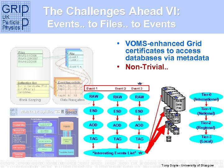 The Challenges Ahead VI: Events. . to Files. . to Events • VOMS-enhanced Grid