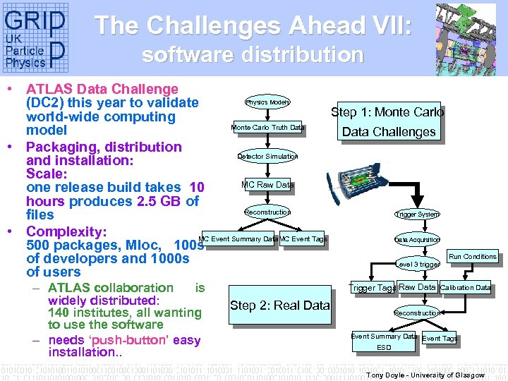 The Challenges Ahead VII: software distribution • ATLAS Data Challenge Physics Models (DC 2)