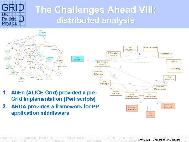Complex workflow… The Challenges Ahead VIII: LCG/ARDA analysis distributed Development 1. Ali. En (ALICE