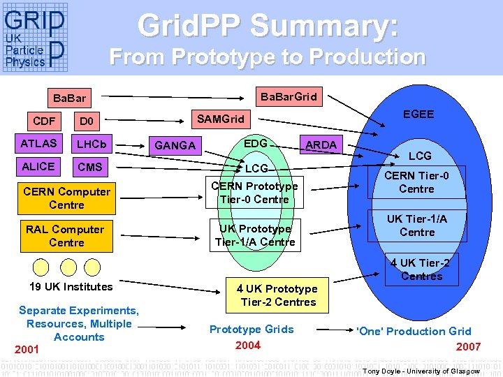 Grid. PP Summary: From Prototype to Production Ba. Bar. Grid Ba. Bar CDF ATLAS
