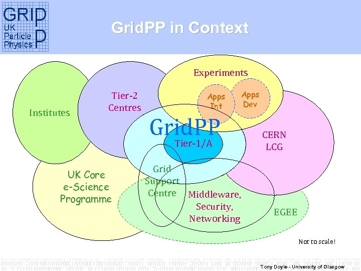 Grid. PP in Context Experiments Institutes Tier-2 Centres UK Core e-Science Programme Apps Int