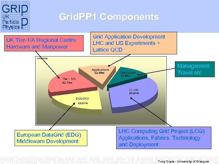 Grid. PP 1 Components UK Tier-1/A Regional Centre Hardware and Manpower Grid Application Development