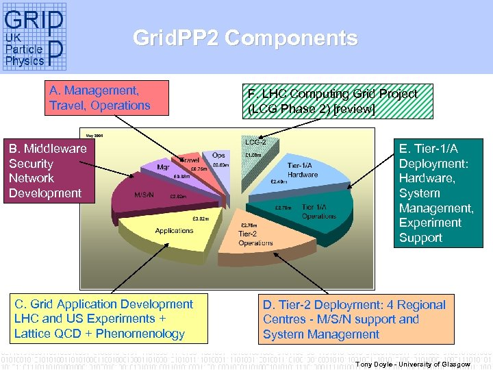 Grid. PP 2 Components A. Management, Travel, Operations B. Middleware Security Network Development C.