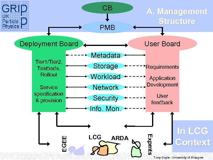 CB PMB Deployment Board Tier 1/Tier 2, Testbeds, Rollout User Board Metadata Storage Workload