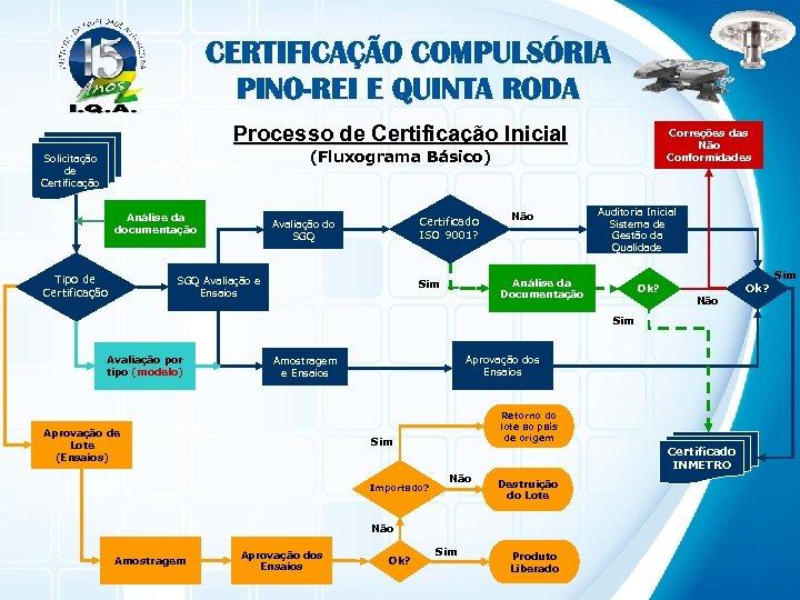 CERTIFICAÇÃO COMPULSÓRIA PINO-REI E QUINTA RODA Processo de Certificação Inicial Correções das Não Conformidades