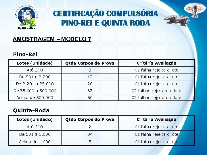 CERTIFICAÇÃO COMPULSÓRIA PINO-REI E QUINTA RODA AMOSTRAGEM – MODELO 7 Pino-Rei Lotes (unidade) Qtde
