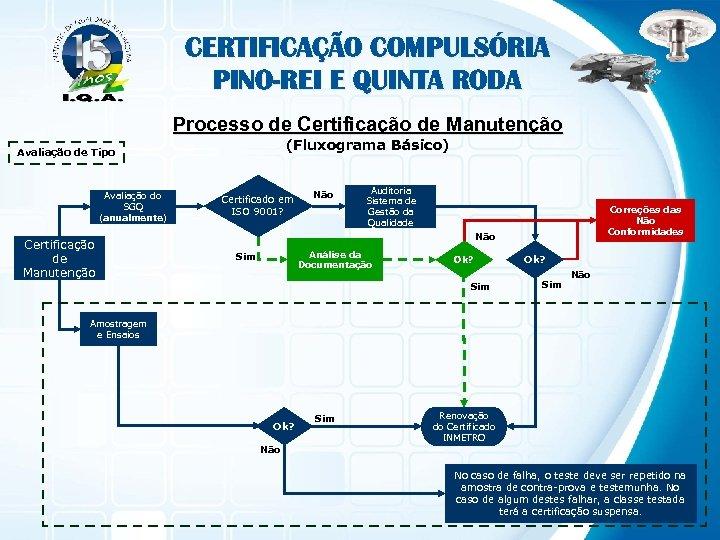 CERTIFICAÇÃO COMPULSÓRIA PINO-REI E QUINTA RODA Processo de Certificação de Manutenção (Fluxograma Básico) Avaliação