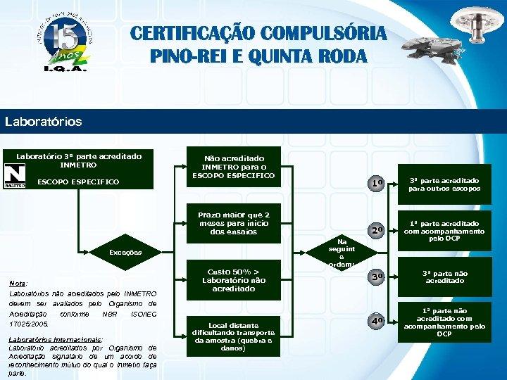 CERTIFICAÇÃO COMPULSÓRIA PINO-REI E QUINTA RODA Laboratórios Laboratório 3ª parte acreditado INMETRO ESCOPO ESPECIFICO
