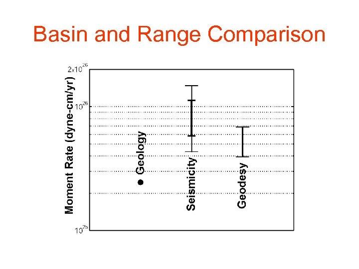 Basin and Range Comparison