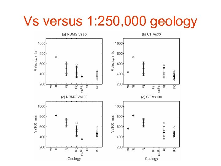 Vs versus 1: 250, 000 geology