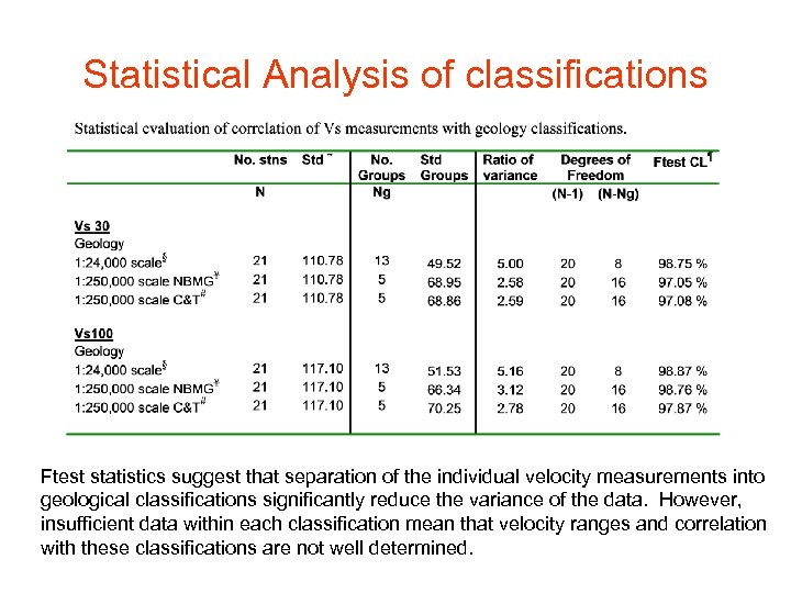 Statistical Analysis of classifications Ftest statistics suggest that separation of the individual velocity measurements