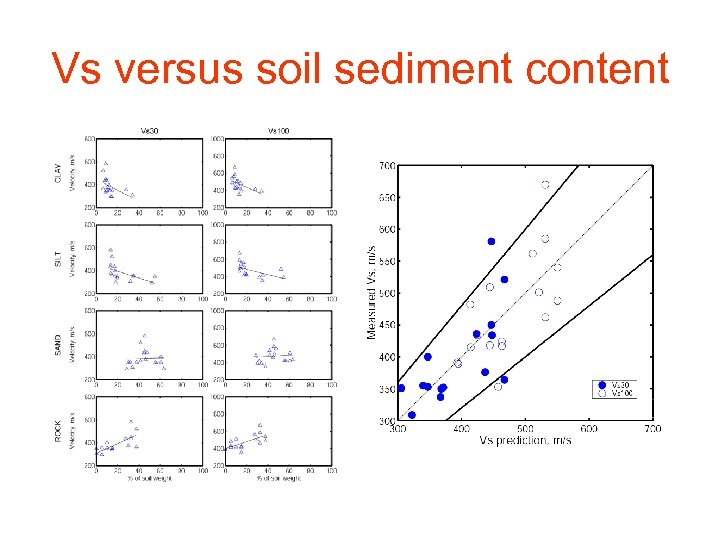 Vs versus soil sediment content