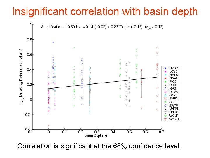 Insignificant correlation with basin depth Correlation is significant at the 68% confidence level.
