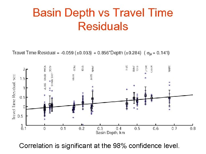 Basin Depth vs Travel Time Residuals Correlation is significant at the 98% confidence level.