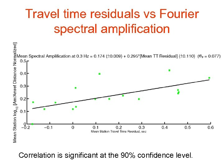 Travel time residuals vs Fourier spectral amplification Correlation is significant at the 90% confidence
