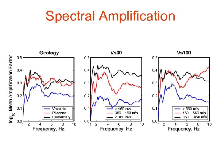 Spectral Amplification