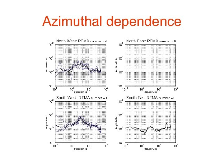 Azimuthal dependence