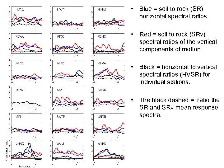 • Blue = soil to rock (SR) horizontal spectral ratios. • Red =