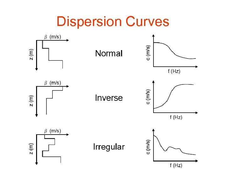 Dispersion Curves