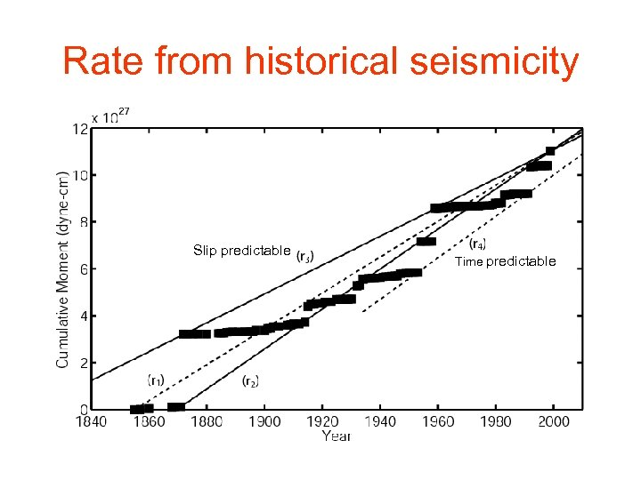 Rate from historical seismicity Slip predictable Time predictable