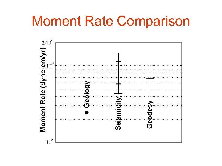 Moment Rate Comparison