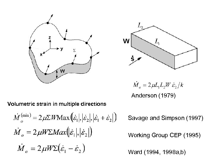 Anderson (1979) Volumetric strain in multiple directions Savage and Simpson (1997) Working Group CEP