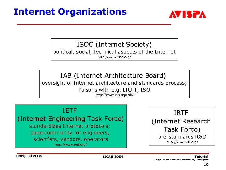 Internet Organizations ISOC (Internet Society) political, social, technical aspects of the Internet http: //www.