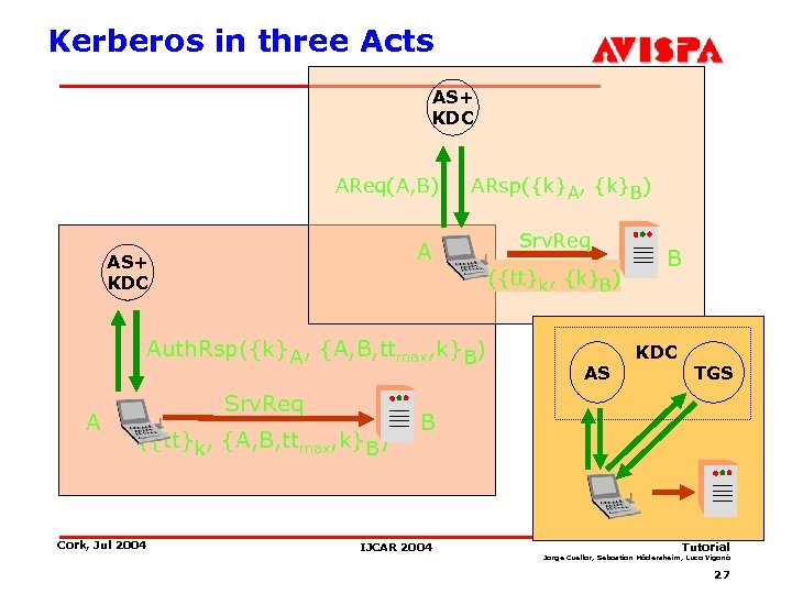 Kerberos in three Acts AS+ KDC AReq(A, B) ARsp({k}A, {k}B) A AS+ KDC Auth.