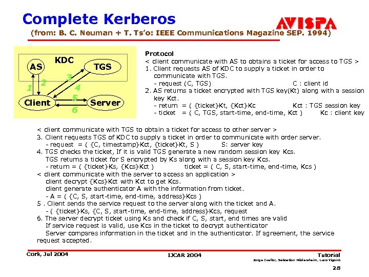Complete Kerberos (from: B. C. Neuman + T. Ts'o: IEEE Communications Magazine SEP. 1994)
