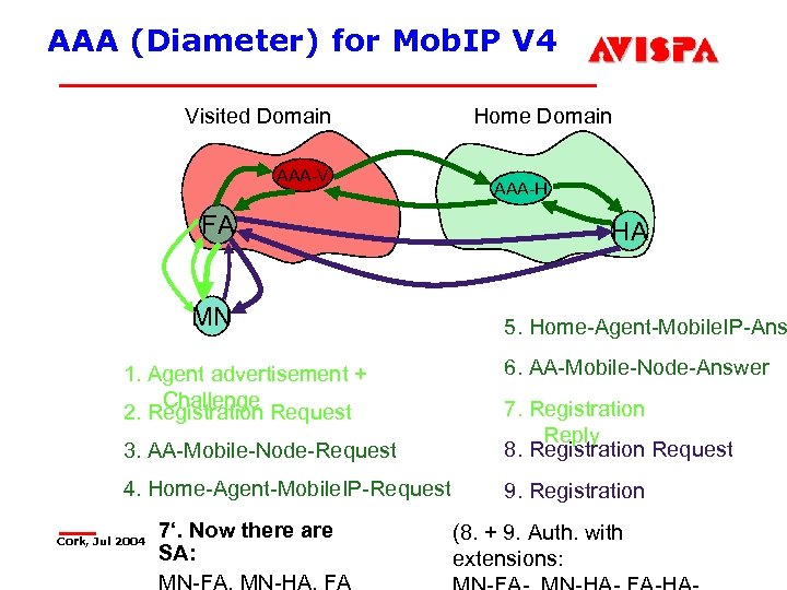 AAA (Diameter) for Mob. IP V 4 Visited Domain AAA-V FA MN 1. Agent