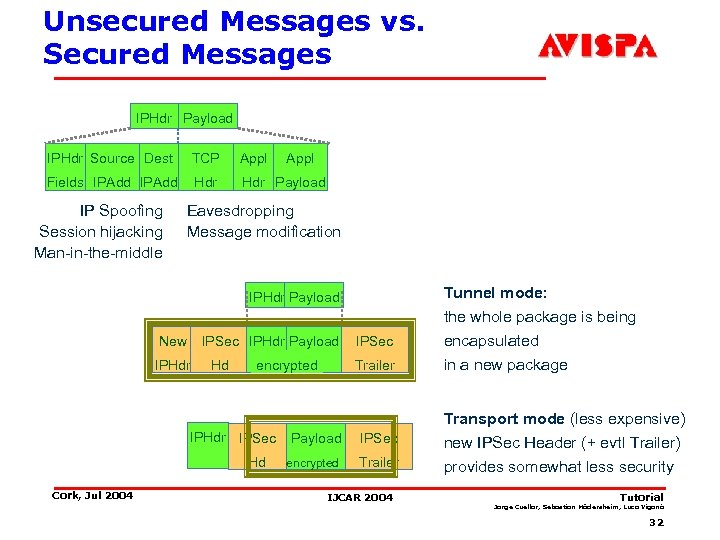 Unsecured Messages vs. Secured Messages IPHdr Payload IPHdr Source Dest TCP Appl Fields IPAdd