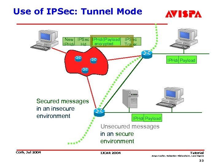 Use of IPSec: Tunnel Mode New IPSec IPHdr Payload encrypted IPHdr Hd IPSec Trailer