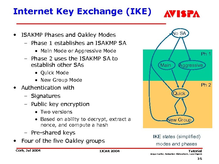 Internet Key Exchange (IKE) No SA • ISAKMP Phases and Oakley Modes – Phase