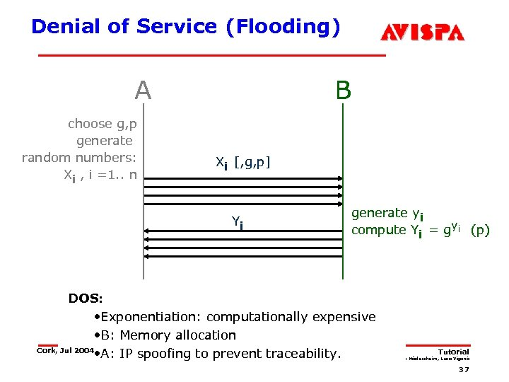 Denial of Service (Flooding) A choose g, p generate random numbers: Xi , i