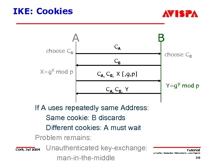 IKE: Cookies A choose CA B CA choose CB CB X=gx mod p CA,