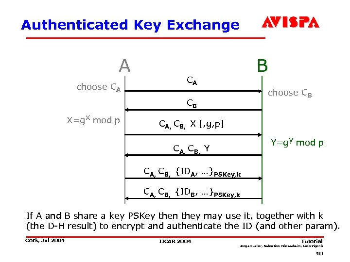 Authenticated Key Exchange A choose CA B CA choose CB CB X=gx mod p