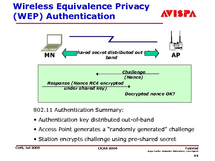 Wireless Equivalence Privacy (WEP) Authentication MN Shared secret distributed out of band AP Challenge