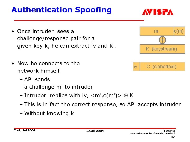 Authentication Spoofing • Once intruder sees a challenge/response pair for a given key k,