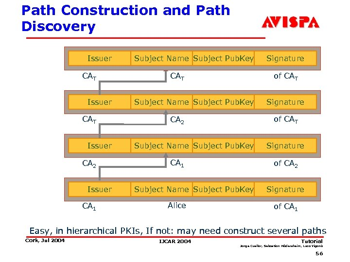 Path Construction and Path Discovery Issuer CAT Issuer CA 2 Issuer CA 1 Subject