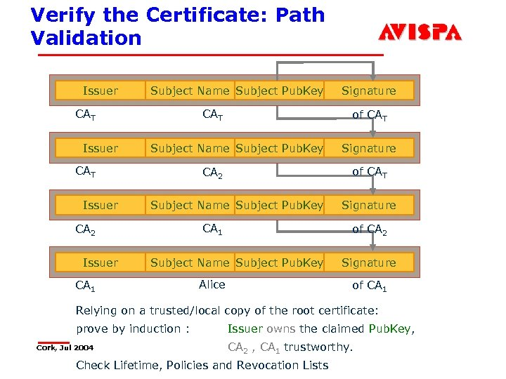 Verify the Certificate: Path Validation Issuer Subject Name Subject Pub. Key CAT Issuer Subject