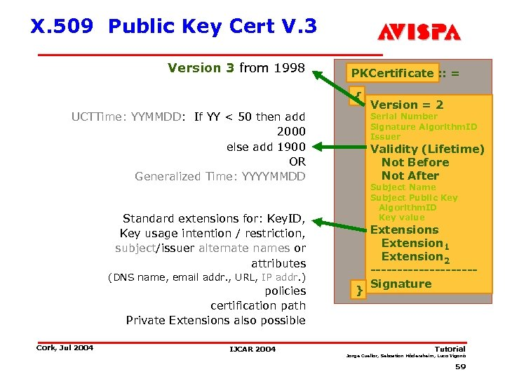X. 509 Public Key Cert V. 3 Version 3 from 1998 PKCertificate : :