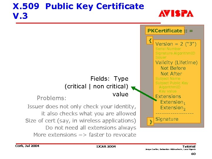 X. 509 Public Key Certificate V. 3 PKCertificate : : = { Version =