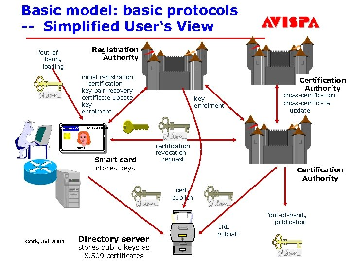 Basic model: basic protocols -- Simplified User's View Registration Authority