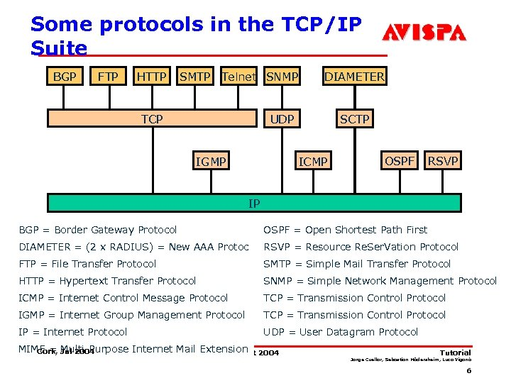 Some protocols in the TCP/IP Suite BGP FTP HTTP SMTP Telnet SNMP TCP DIAMETER