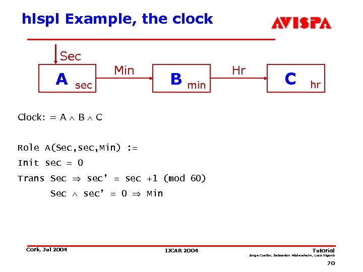 hlspl Example, the clock Sec A Min sec B Hr min C hr Clock: