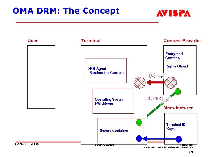OMA DRM: The Concept User Terminal Content Provider Encrypted Content, DRM Agent Renders the
