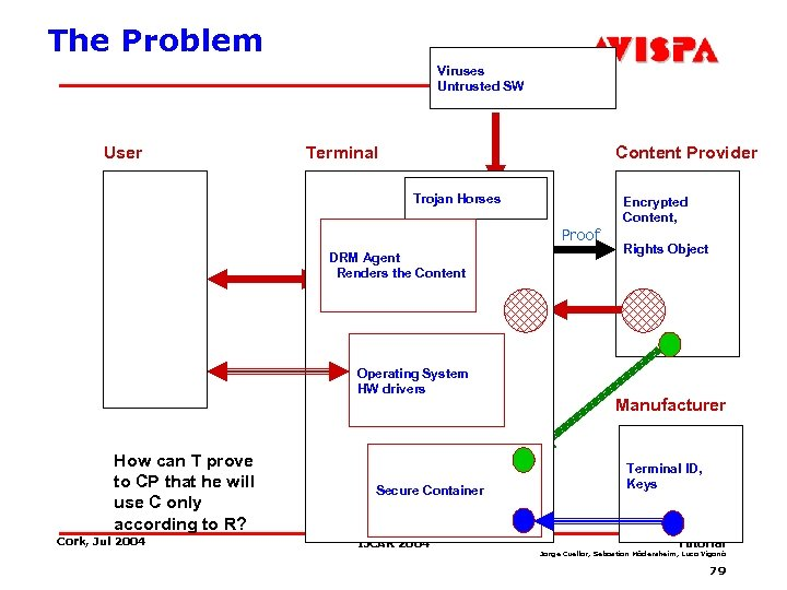 The Problem Viruses Untrusted SW User Terminal Content Provider Trojan Horses Proof DRM Agent