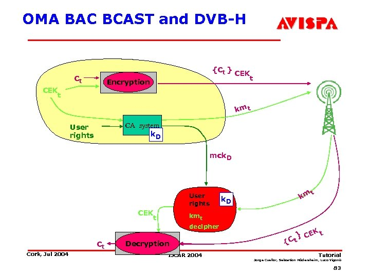OMA BAC BCAST and DVB-H {Ct } Ct Encryption Scrambler CEK t km t